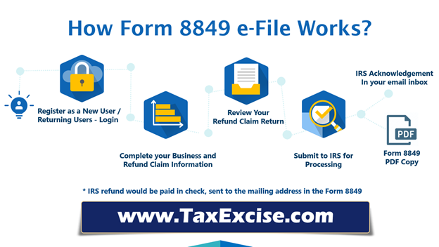 IRS Federal Excise Tax Refund Claim Form 8849 – Tax8849 com